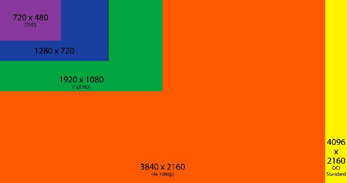 Les définitions d'affichage : définitions 4K DCI.