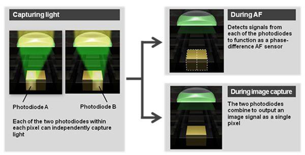 Principe du Dual Pixel Autofocus