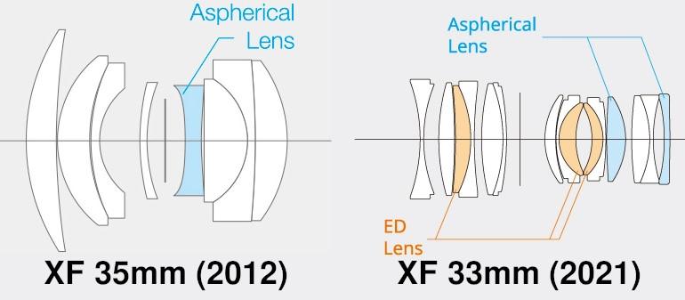 Formules du XF35mm et du XF33mm