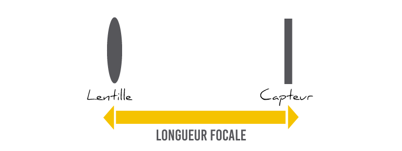 Illustration de la longueur focale