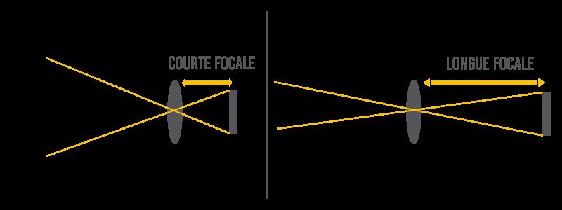 Shéma sur la corrélation entre longueur focale et angle de prise de vue