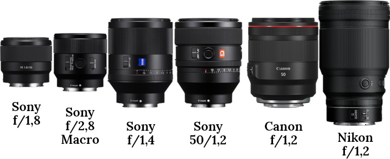 Sony FE 50mm F1.2 et concurrents