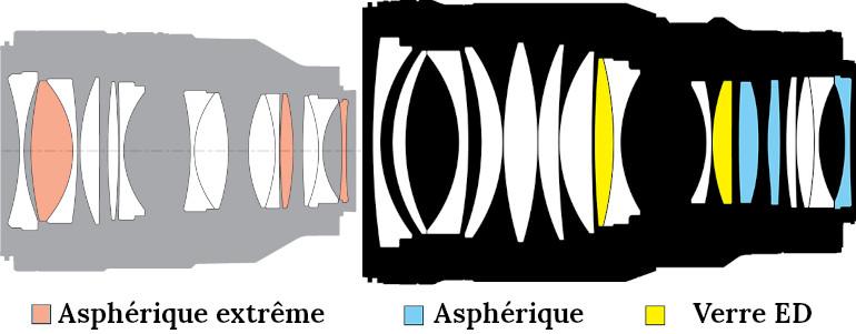 Comparaison des formules des Sony et Nikon 50 mm F1.2