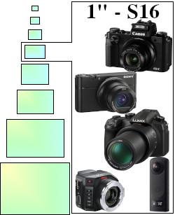 """Les capteurs 1"""" équipement les compacts et bridges experts, ainsi que certaines caméras."""