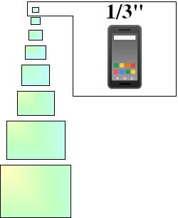 """Les capteurs 1/3"""" équipent essentiellement les smartphones."""
