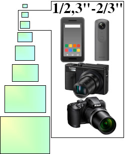 """Les capteurs 1/2,3"""" à 2/3"""" se trouvent dans les smartphones, les action cams, les compacts grand public et les bridges."""