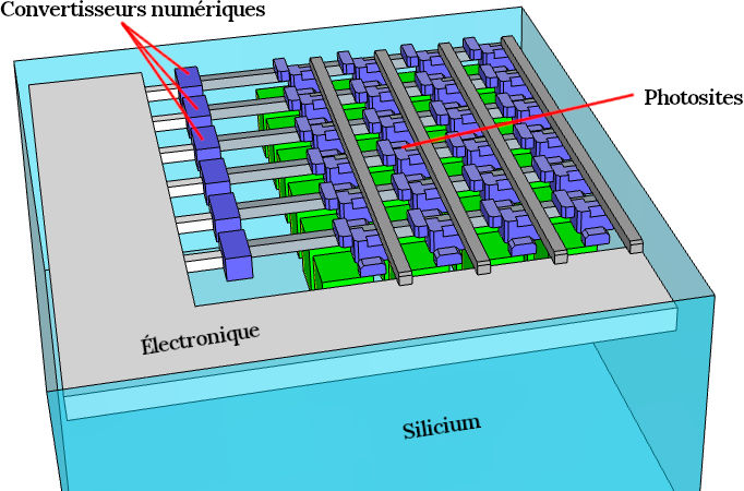 Schéma d'un capteur CMOS