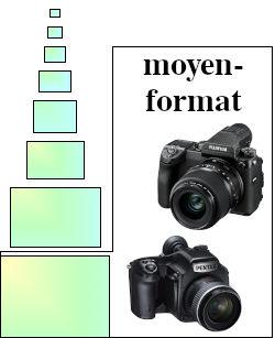 Les capteurs moyen-format sont réservés aux appareils professionnels très haut de gamme.
