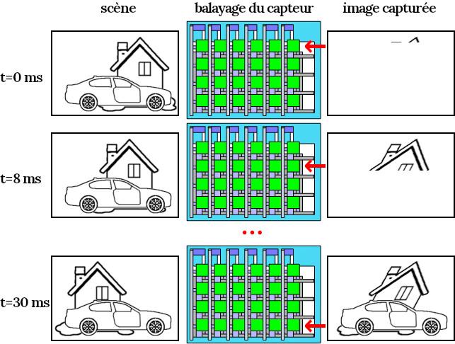 Déformation des verticales par un capteur CMOS