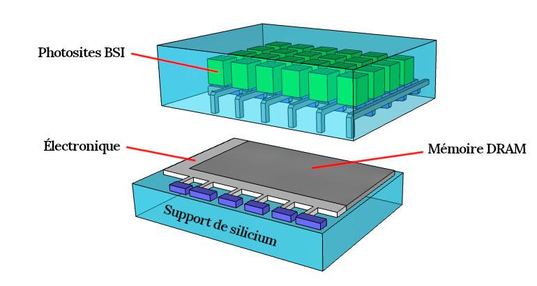 Structure d'un capteur CMOS empilé