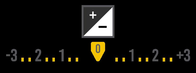 Illustration d'un infographie sur la correction d'exposition