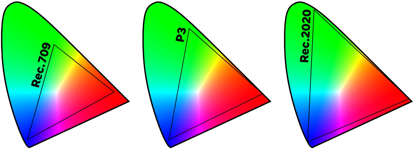 Les définitions d'affichage : espaces couleurs.