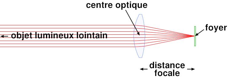 Schéma de la distance focale d'une lentille