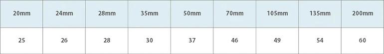 Tableau du nombre-guide selon la focale