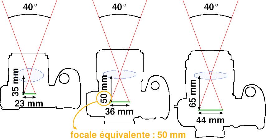 Trois focales différents ont la même focale équivalente en 24×36 mm