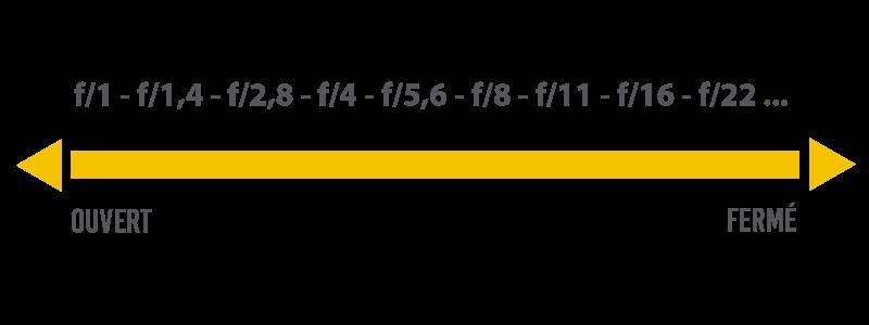 Illustration schématique sur l'incidence de l'ouverture d'un diaphragme