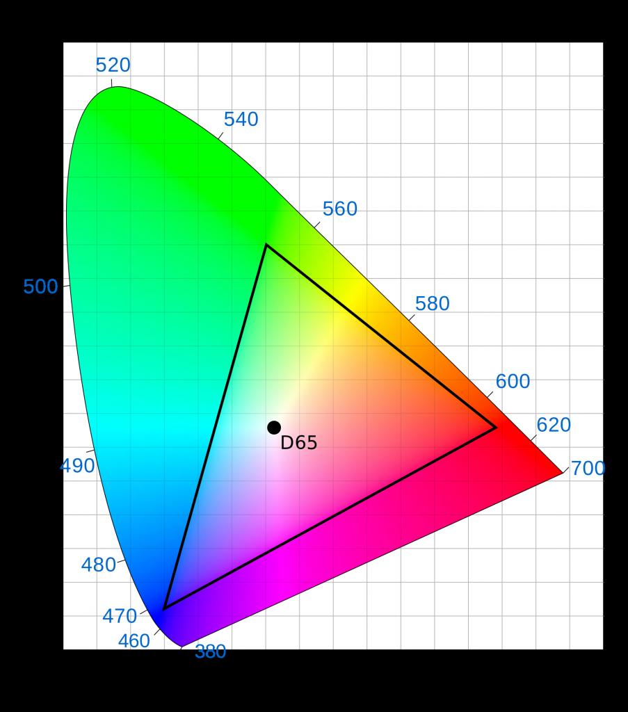 LUTs vidéo : diagramme CIE.
