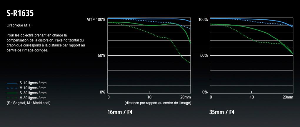 Lumix S Pro 16-35 mm f/4 : MTF.
