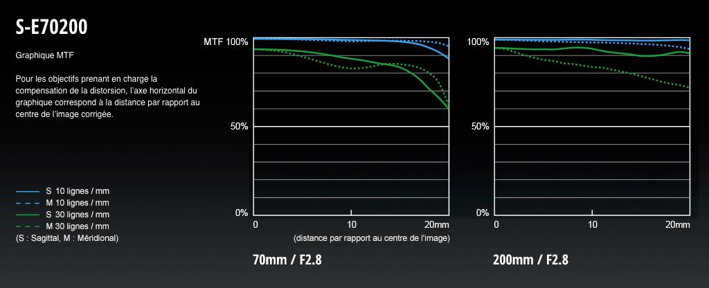 Lumix S Pro 70-200 mm f/2,8 O.I.S : MTF.