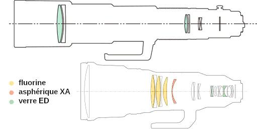 Coupes optiques des Pentax 560 mm et Sony 600 mm