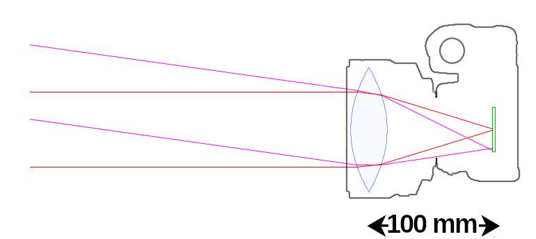 Lentille de 100 mm de focale