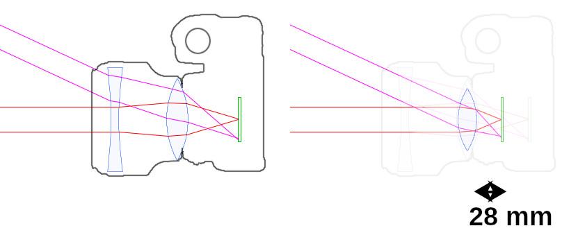 Rétrofocus 28 mm pour reflex
