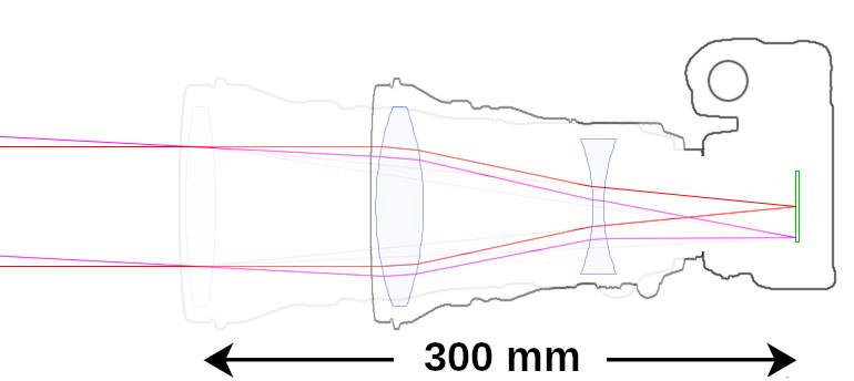 Téléobjectif de 20 cm de long et 300 mm de focale
