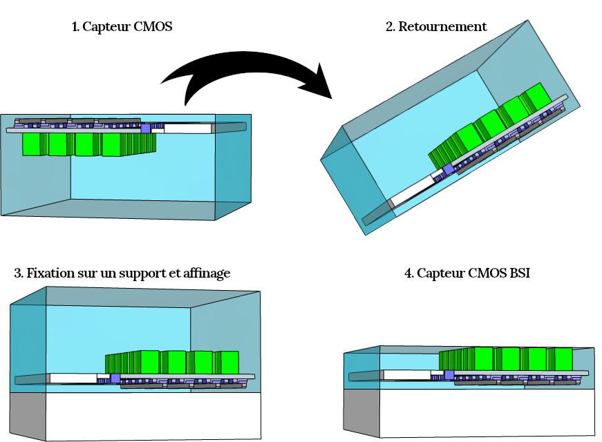 Processus de fabrication d'un capteur CMOS BSI