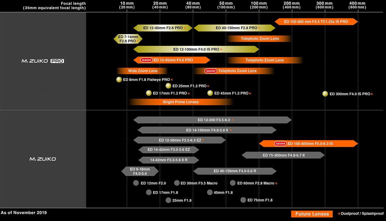 Roadmap Olympus.