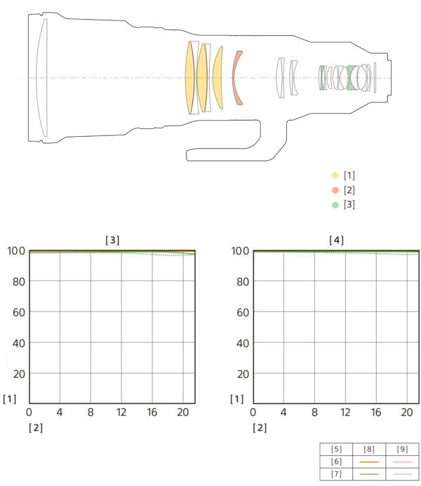 Formule optique et MTF du Sony FE 600 mm