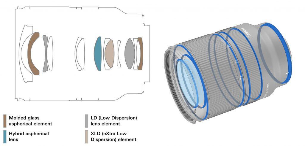 formule optique et construction du zoom Tamron 17-28 mm f/2,8 Di III RXD