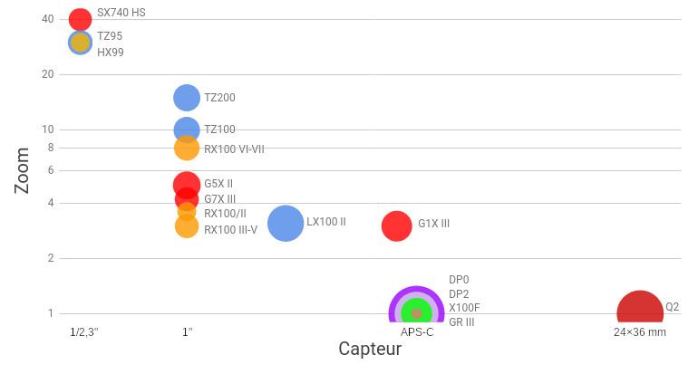 Zoom et taille de capteur de divers compacts